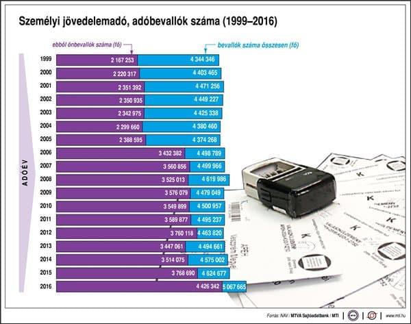 Személyi jövedelemadó, adóbevallók száma (1999-2016, adóév)
