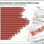 SZJA 1 százalékának felajánlása (1999-2016)